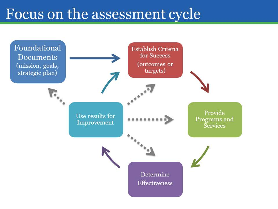 Focus_on_the_assessment_cycle.jpg