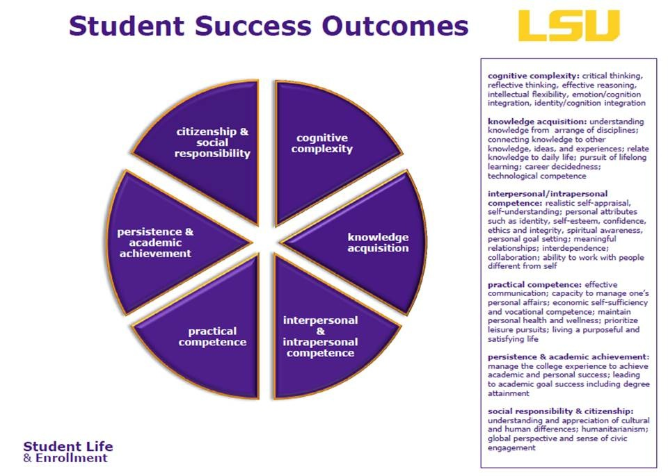 LSU_Student_Success_Outcomes.jpg