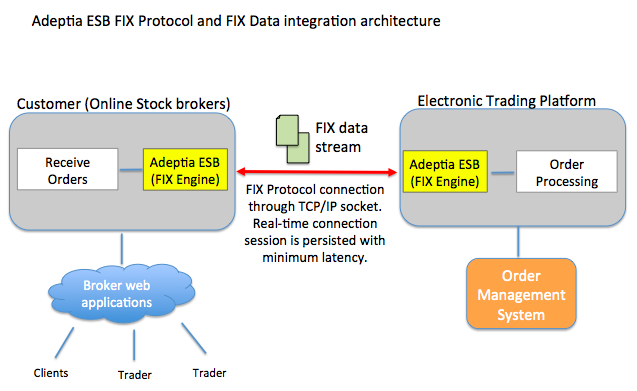 Adeptia_ESB_Fix_Protocol_and_Fix_Data_Integration_Architecture