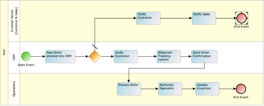 Adeptia_Process_flow_design