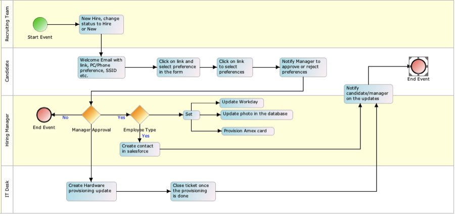 Adeptia Process flow