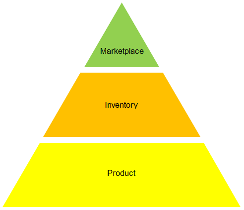 Product_Inventory_and_Marketplace_Pyramid.png