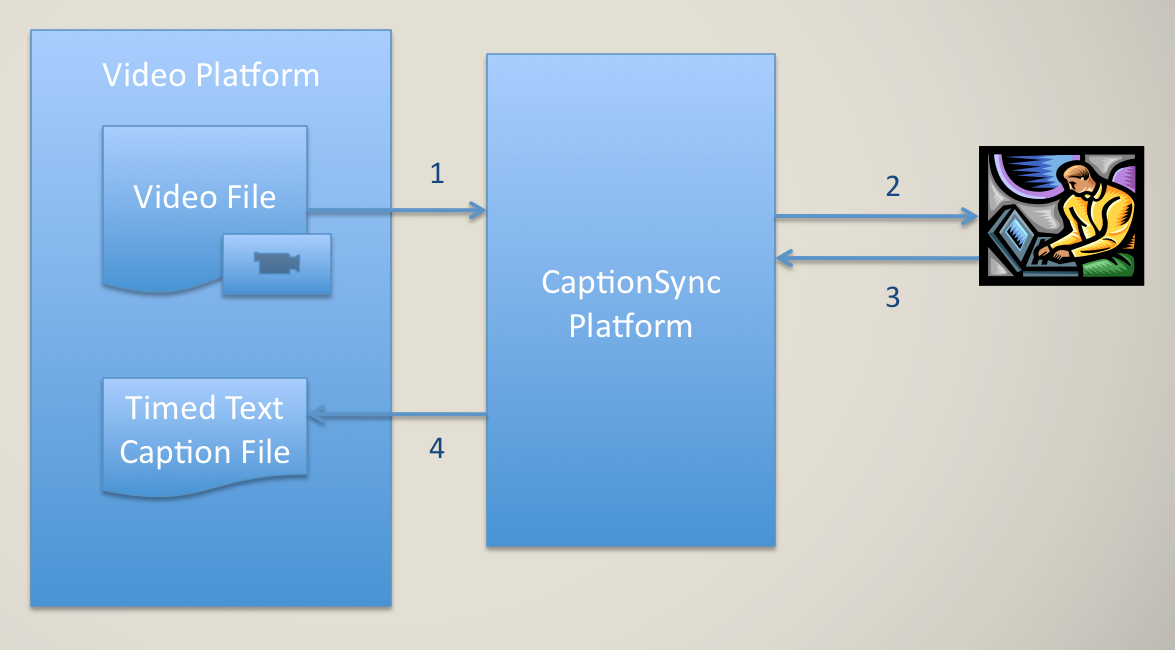 Integration Overview Diagram