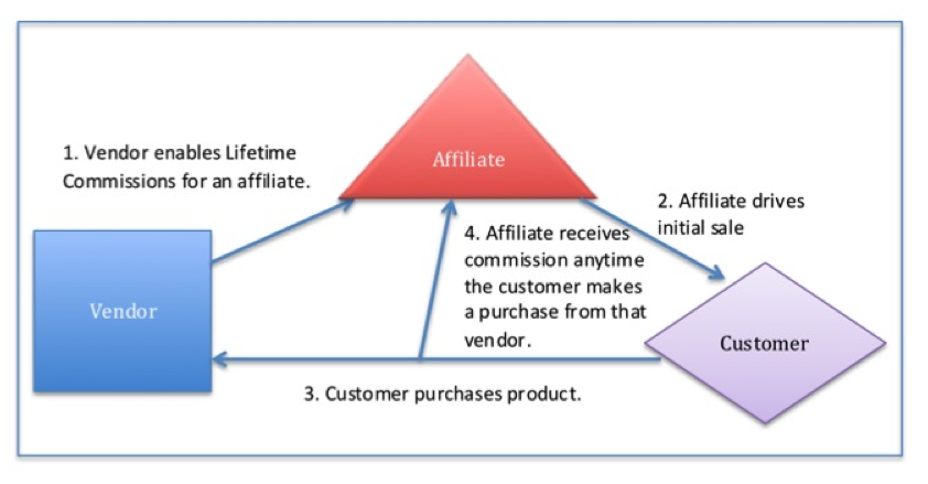 The diagram illustrates the traditional process flow of Lifetime Commissions. First, the vendor enables lifetime commissions. Next, an affiliate drives an initial sale. Next, a customer purchases a product through the affiliate. Finally, the affiliate receives a commission whenever the customer makes a purchase from the vendor.