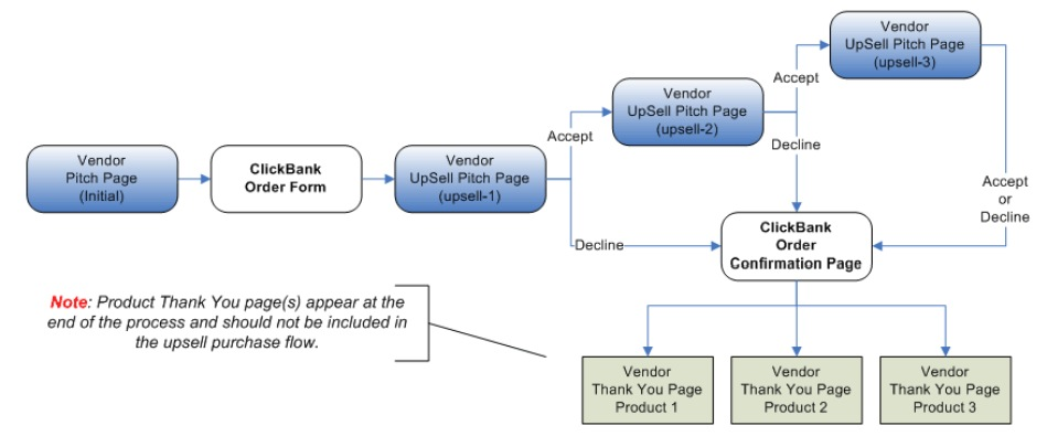 This flowchart shows a sample PitchPlus Upsell flow. It begins with the Vendor Pitch Page for the initial product. The customer is then taken to the ClickBank Order Form. If they purchase the product, they are taken to the first Upsell Product's pitch page. If they accept that product, they are taken to the second Upsell Product's pitch page. IF they accept that product, they are taken to the third Upsell Product's pitch page. If they accept the third Upsell Product, or if they decline the first, second or third upsell products, they are taken to the ClickBank Order Confirmation Page. This page contains links to the Thank You pages for each product.