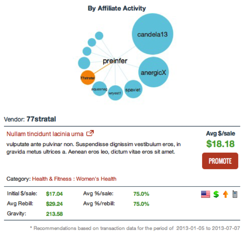 This image shows the Insights display for an affiliate. The top section shows a bubble chart of the vendors with the highest opportunity scores. The bottom section contains information about the selected vendor, including description and sales statistics, and a promote button that can be used to generate promotional links.