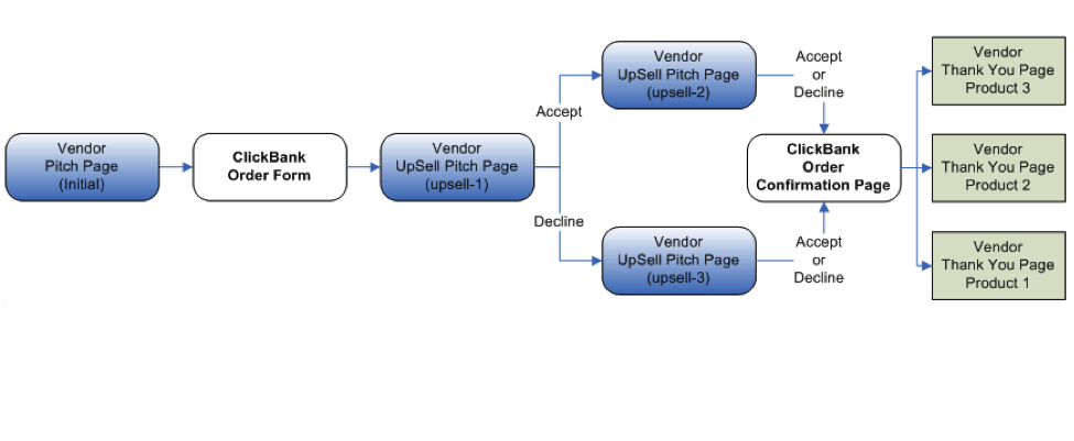 This flowchart shows a sample PitchPlus Upsell flow. It begins with the Vendor Pitch Page for the initial product. The customer is then taken to the ClickBank Order Form. If they purchase the product, they are taken to the first Upsell Product's pitch page. If they accept the first Upsell product, they are taken to the second Upsell Product's Pitch Page. If they decline the first Upsell Product, they are taken to the third Upsell Product's Pitch Page. If they accept or decline the second or third product, they are taken to the ClickBank Order Confirmation Page. This page contains links to the Thank You pages for each product.
