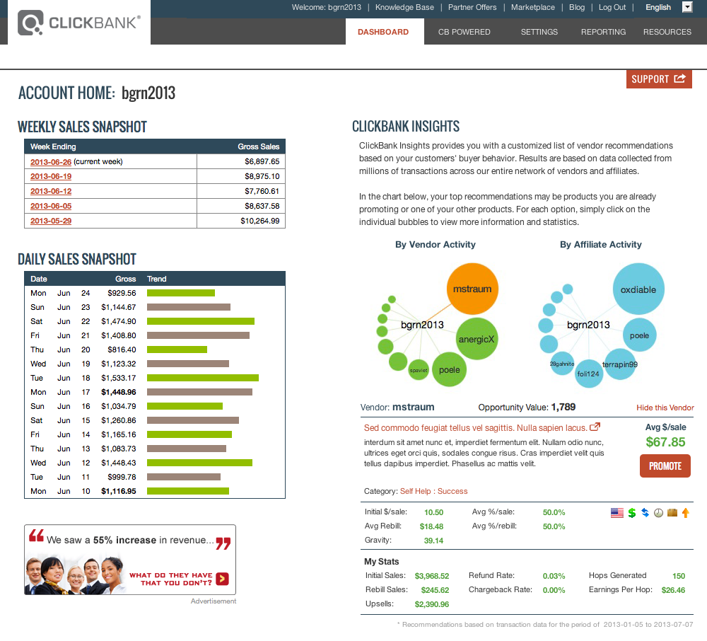 This image shows the Dashboard tab of the ClickBank user interface with ClickBank Insights displayed on the right. The ClickBank Insights section displays two bubble charts, showing the related vendors with the highest opportunity values, and a set of more detailed information about the selected vendor. The displayed fields are described in more detail in the text on this page.