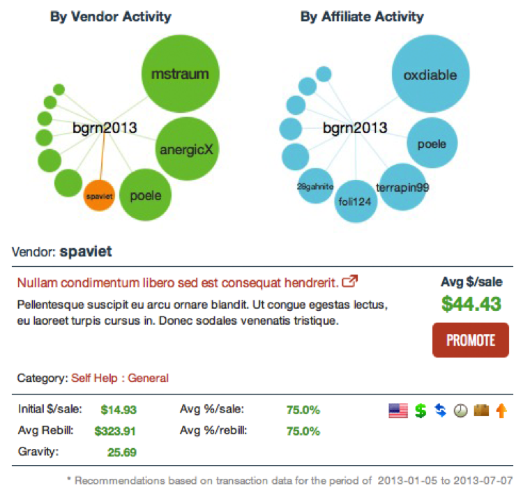 This image shows the Insights display for an account with vendor and affiliate activity. The top section shows two bubble charts, showing the vendors with the highest opportunity scores based on the account's Vendor Activity and Affiliate Activity. The bottom section contains information about the selected vendor, including description and sales statistics, and a promote button that can be used to generate promotional links.