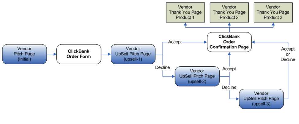 This flowchart shows a sample PitchPlus Upsell flow. It begins with the Vendor Pitch Page for the initial product. The customer is then taken to the ClickBank Order Form. If they purchase the product, they are taken to the first Upsell Product's pitch page. If they decline the first Upsell Product, they are taken to the second Upsell Product's Pitch Page. If they decline the second Upsell Product, they are taken to the third Upsell Product's Pitch Page. If they decline the third Upsell Product, or if they accept the first or second Upsell Products, they are taken to the ClickBank Order Confirmation Page. This page contains links to the Thank You pages for each product.