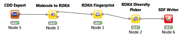 CDD Vault Connect KNIME Workflow